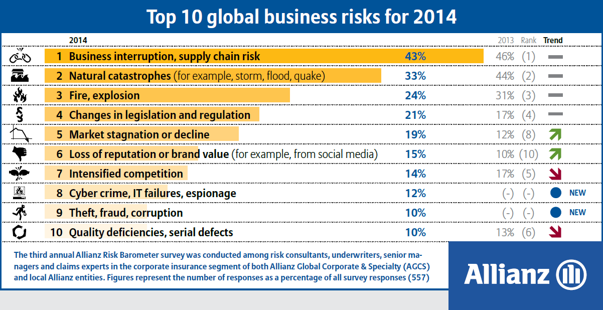 Top 10 Global Business Risks for 2014